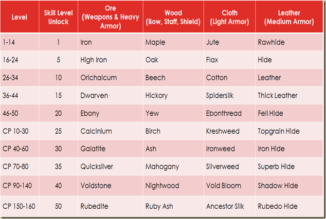 Crafting Materials by Level Chart